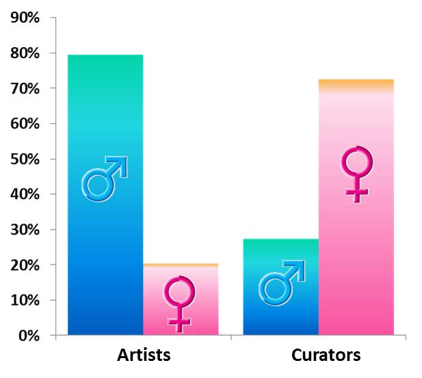 Distribution of men and woman among artists and curators of 210 randomly selected exhbitions in Germany (2018)