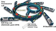 Scheme of Sesame with the labs at the periphery. Note the inner accelarator ring BESSY, which is a donation from the Berlin Humboldt University.